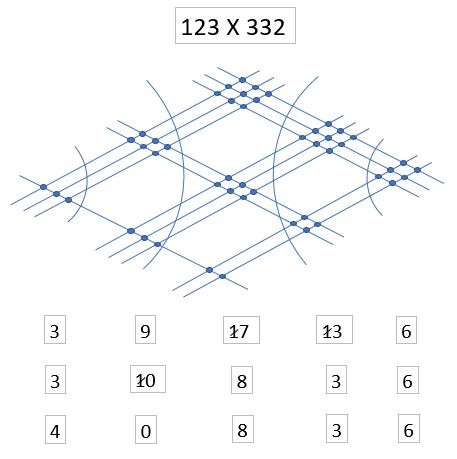How can you multiply using intersecting straight lines?