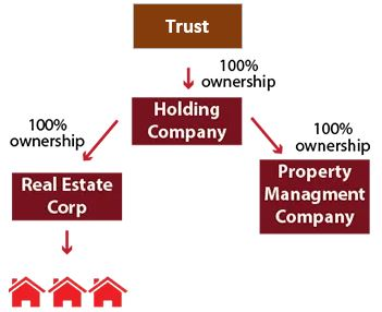 How trading and asset holding companies should be connected within a trust