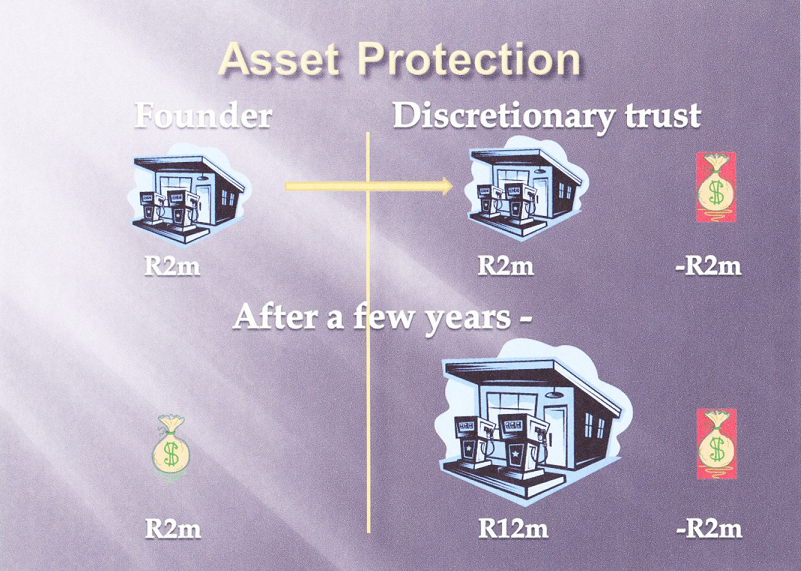 Asset protection 1