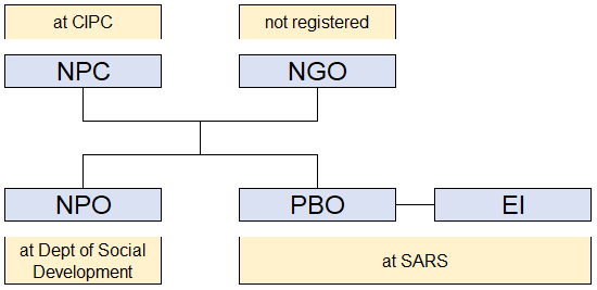 Non Profit Companies NPC, Non Government Organisation NGO, Public Benefit Organisations PBO, Non Profit Organisations NPO