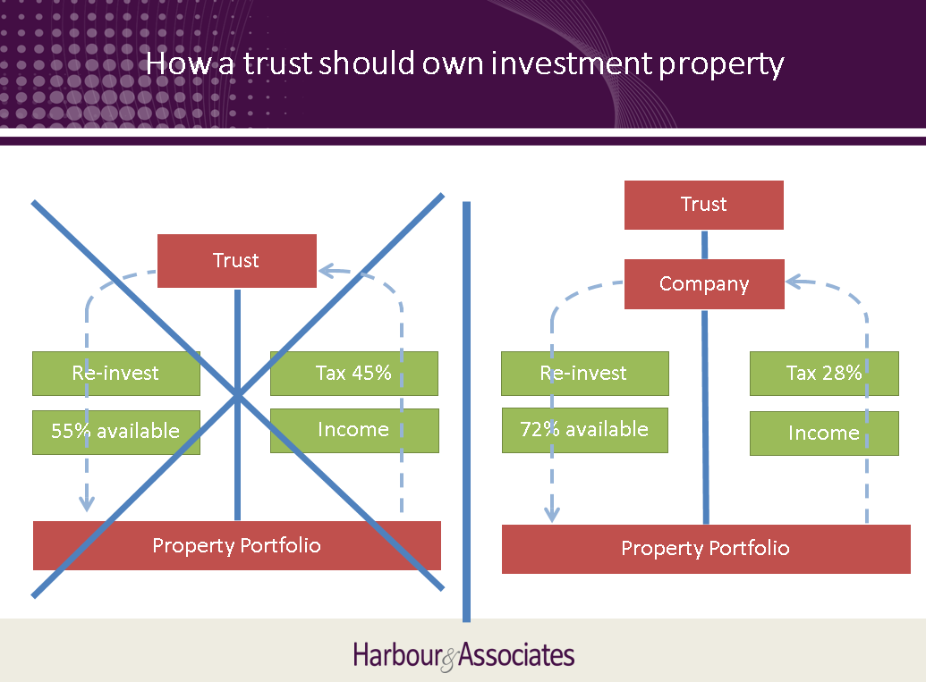 How a trust buys and holds property