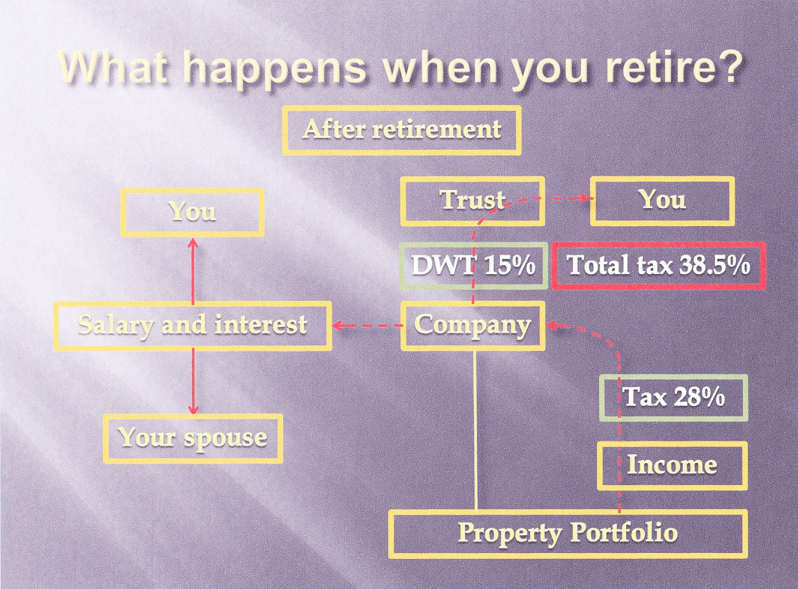 What happens when you retire?