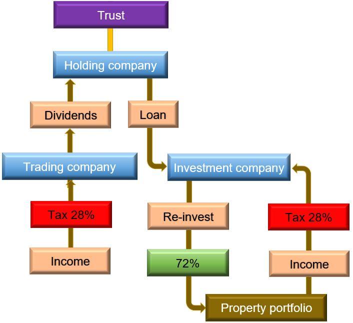 TrustHoldTradeInvest