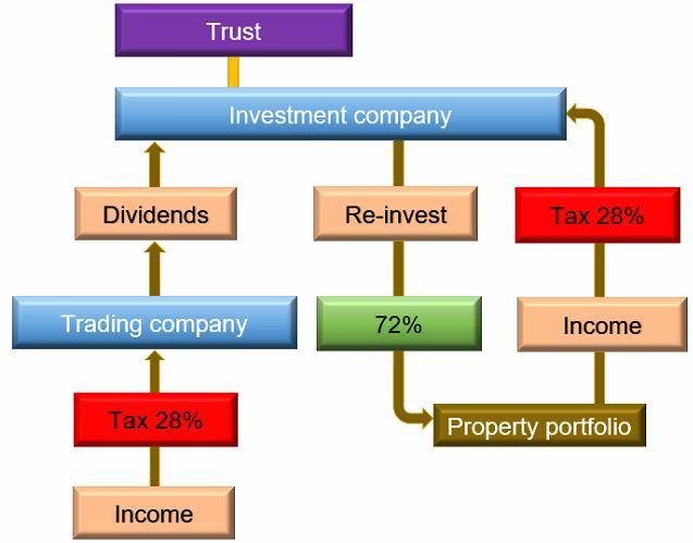 TrustTRadeInvest
