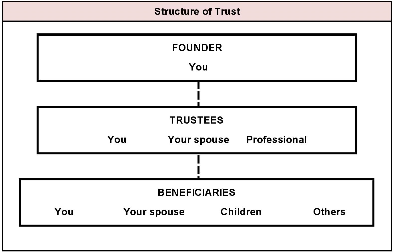 Trusts structure