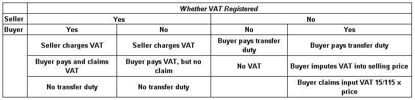 VATandTransferDuty