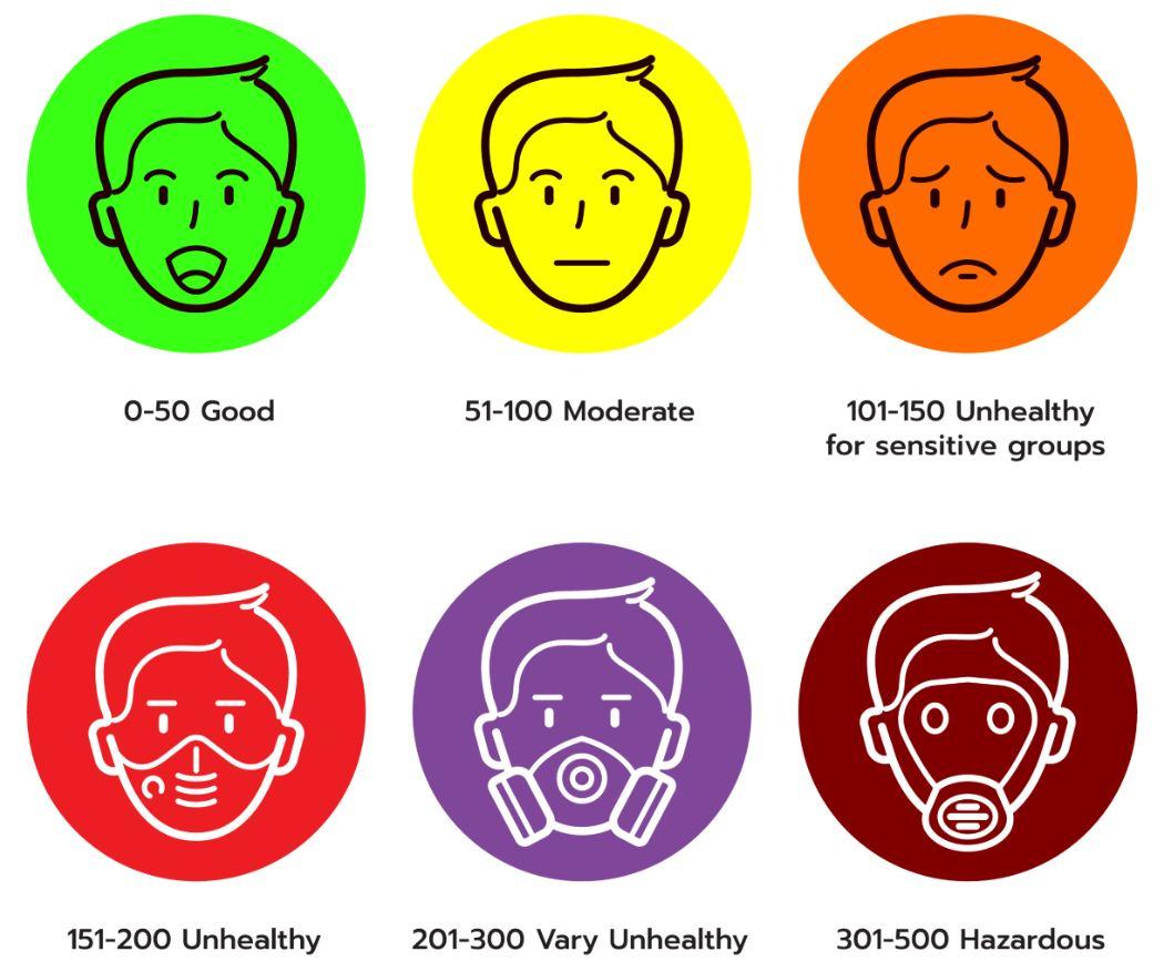 Knysna Air Quality Index